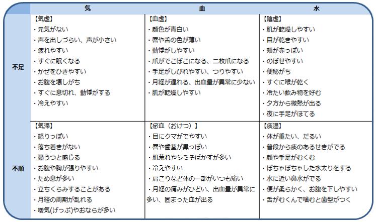 気血水の異常(表)