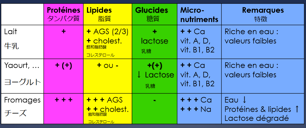 Difference in nutrition between yogurt and cheese